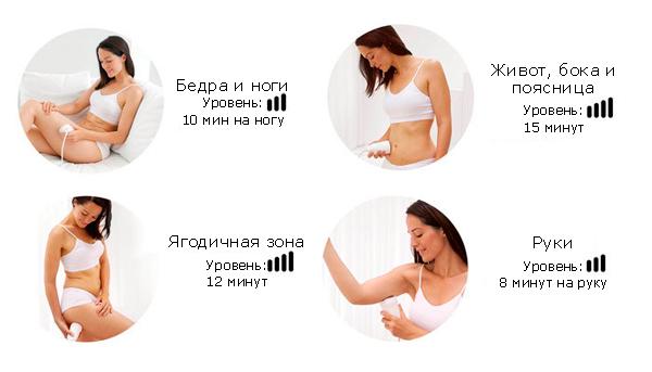 Длительность удаления жира с Homedics Ultra Slim PRO