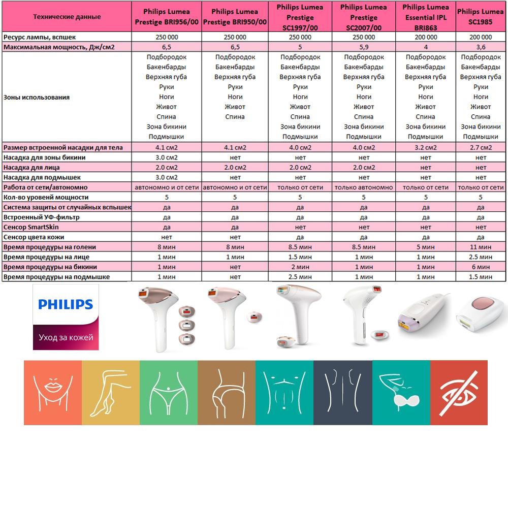 Сравнительная таблица фотоэпилятор Philips Lumea