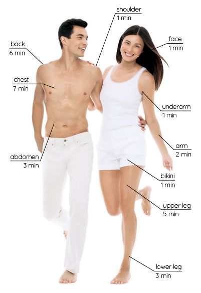 Элос эпилятор Elos Me Sleek подходит для мужчин и женщин, а скорость процедур просто поражает!