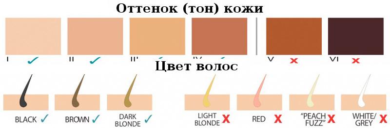 Фотоэпилятор Silk'n Flash & Go Jewel купить в Украине